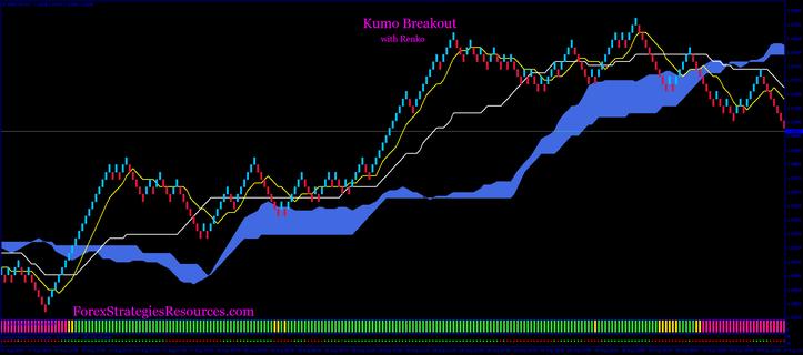 Kumo Breakout with Renko Chart
