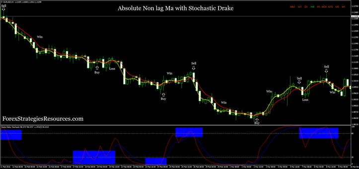Absolute Non lag Ma with Stochastic Drake