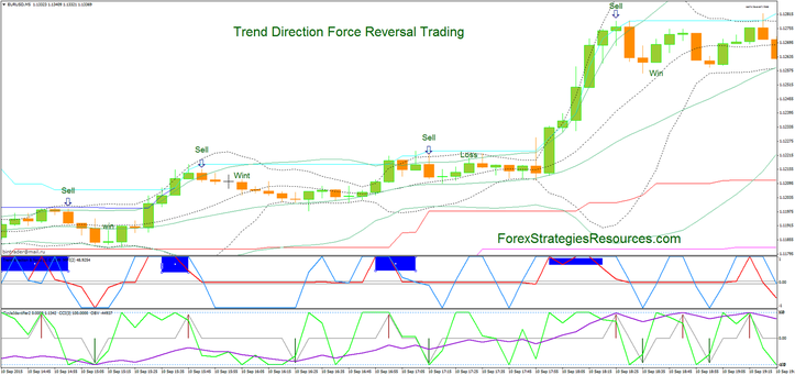Force index trading strategy
