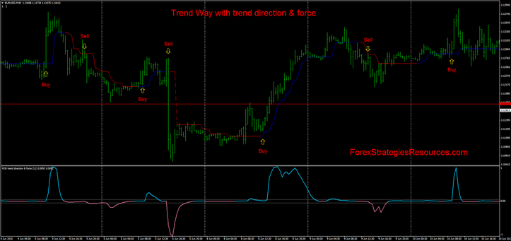 Trend Way with trend direction & force