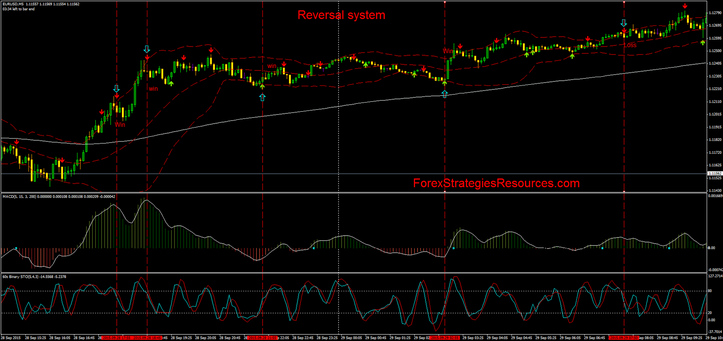 First strategy trend following with Double Stochastic filterd by MACD