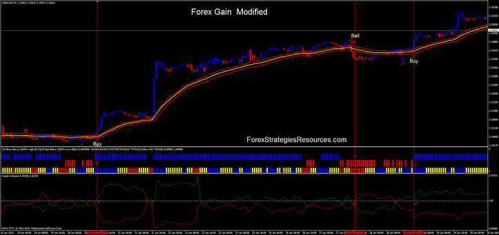 Forex Gain Modified