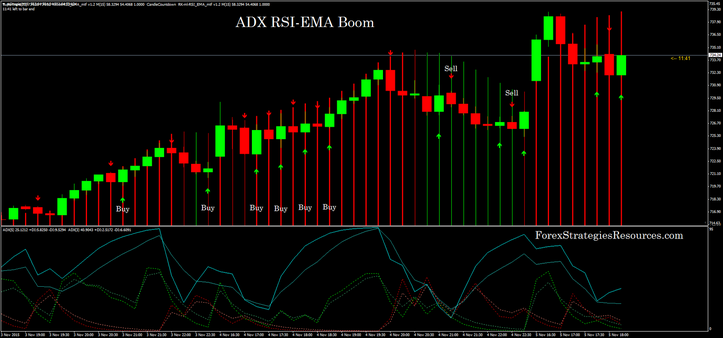 Rsi adx trading system