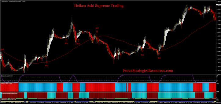 Heiken Ashi Supreme Trading