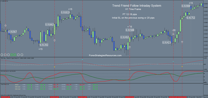 Trend Friend Follow Intraday System 60 min time frame.