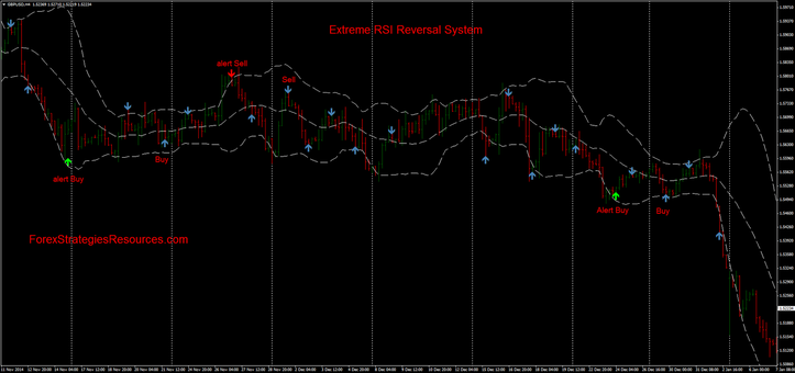 Extreme RSI Reversal System