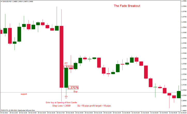 Picture 1:The fade the break forex  strategy