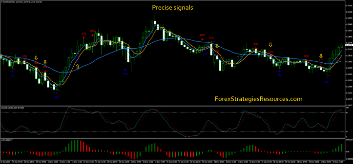Precise signals for trading