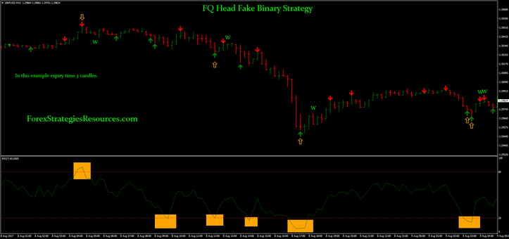 FQ Head Fake Binary Strategy