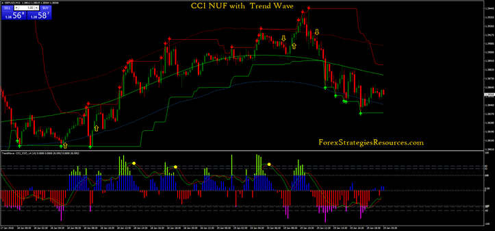 CCI Nuf with Trend Wave