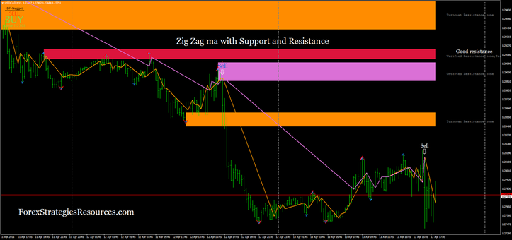 Zig Zag ma with Support and Resistance