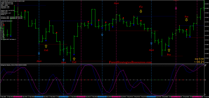 Support and resistance bounce with ADX Crosses non repaint