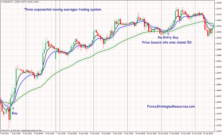 Tree moving averages trading system