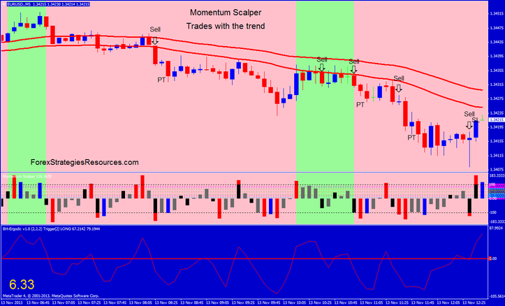 Momentum Scalper, trades with the trend