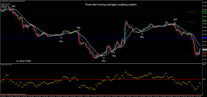 Triple moving average trading system