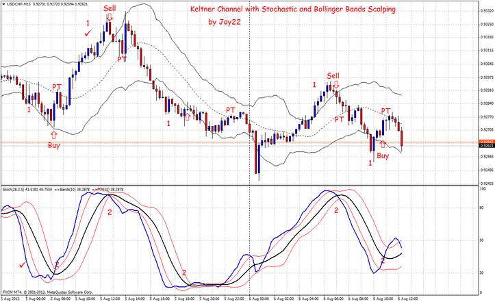 Bollinger bands and stochastics