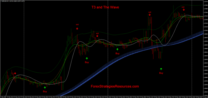 T3 and Wave: conservative approach.