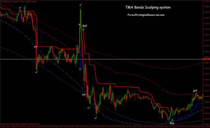 Tma trading system