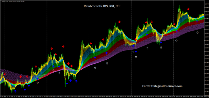 Rainbow with IBS, RSI, CCI