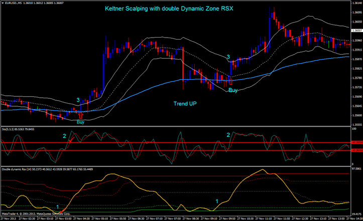 Keltner Scalping with double Dynamic Zone RSX Trading System