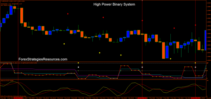 High Pwer binary system