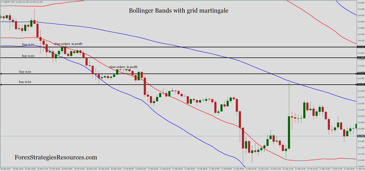 Bollinger bands strategy ea