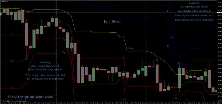 Fox Pivot Trading System