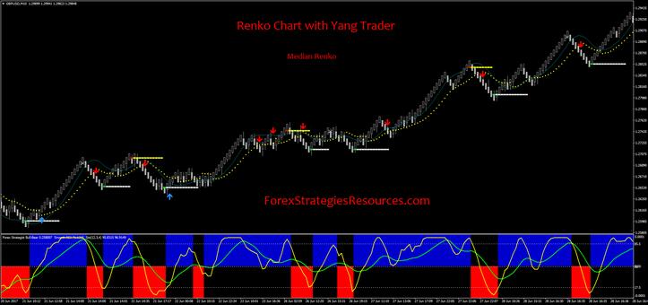 Renko Chart with Yang Trader