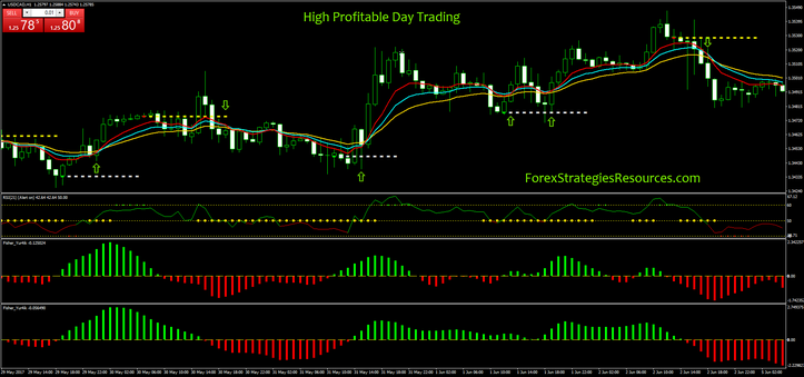 High Profitable Day Trading