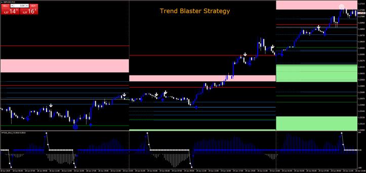 Trend Blaster Strategy