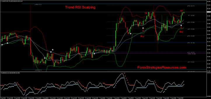 Trend RSI Scalping