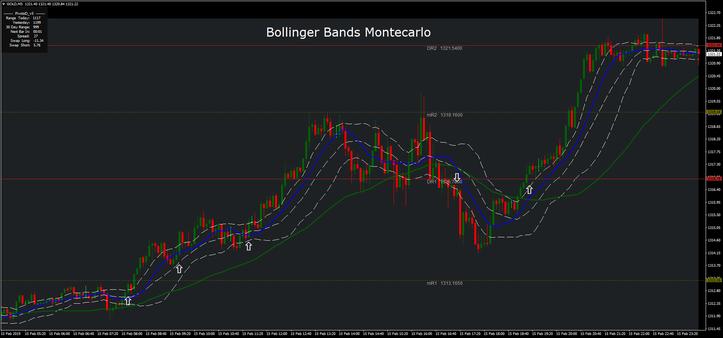 Bollinger Bands Montecarlo