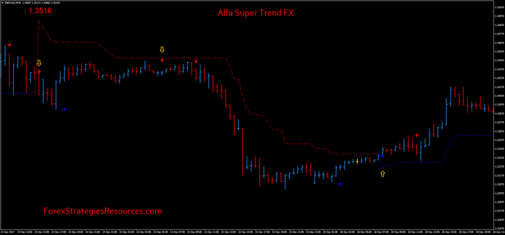 Alfa Super Trend FX