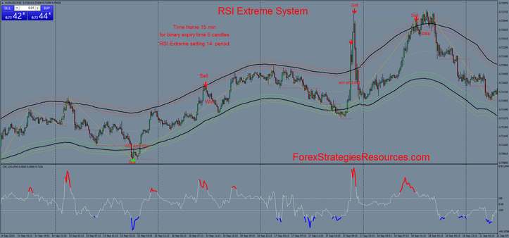 RSI Extreme System in action 15 min time frame
