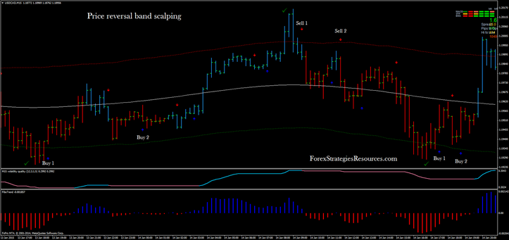 price reversal band scalping in action with RSI Extremus (template 2)