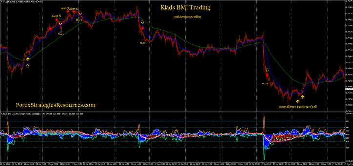 Kiads BMI trading