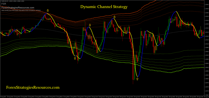 Dynamic Channel Strategy
