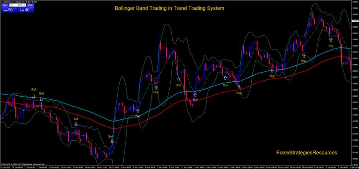 Bollinger bands trending market