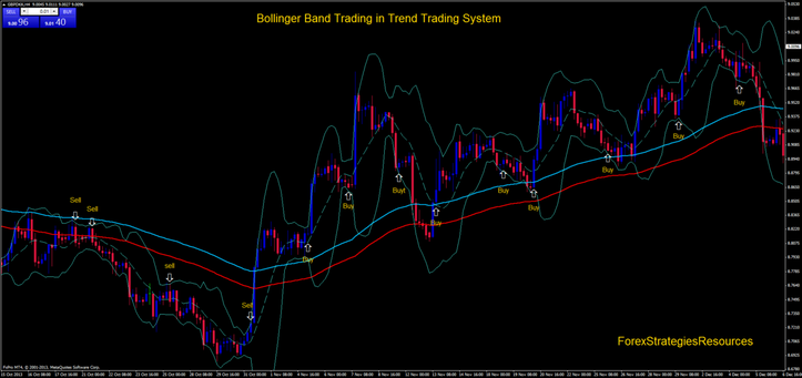 Bollinger band swing trading system