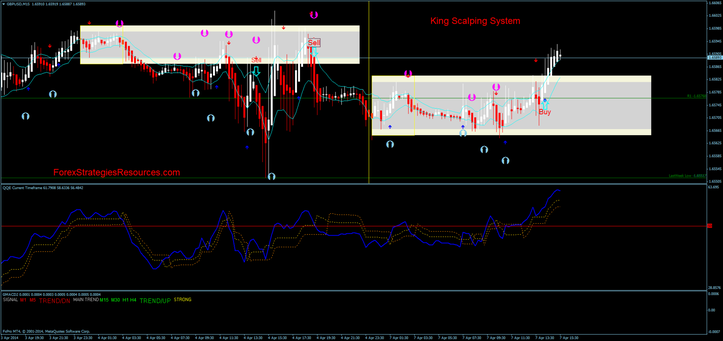 King Scalping System