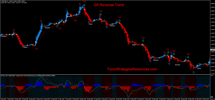 GP Reversal Trend in action.