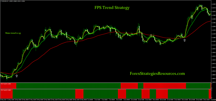 FPS Trend Strategy