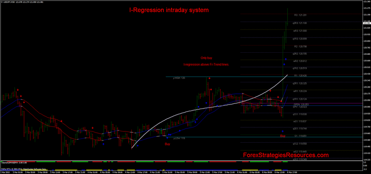 I-Regression scalping 30 mimn time frame USD/JPY