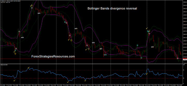 Forex bollinger bands reversal