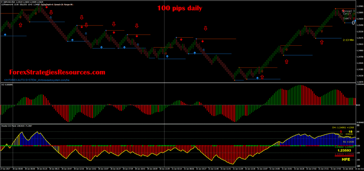 100 pips daily with renko chart and Awesome