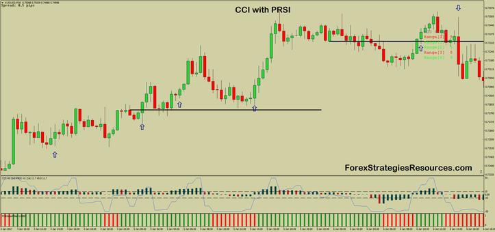CCI with PRSI