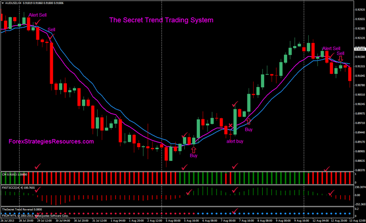 Secret forex strategy