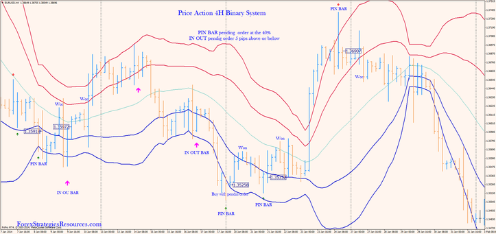 Price Action 4H Binary System