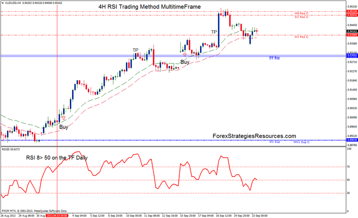 4H RSI Trading Method MultitimeFrame