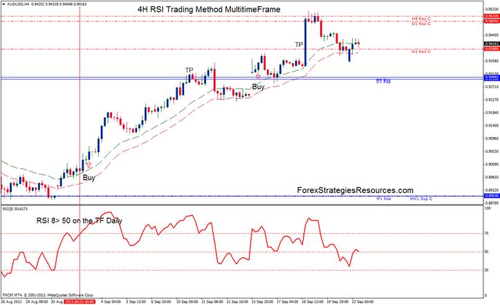 4H RSI Trading Method MultitimeFrame